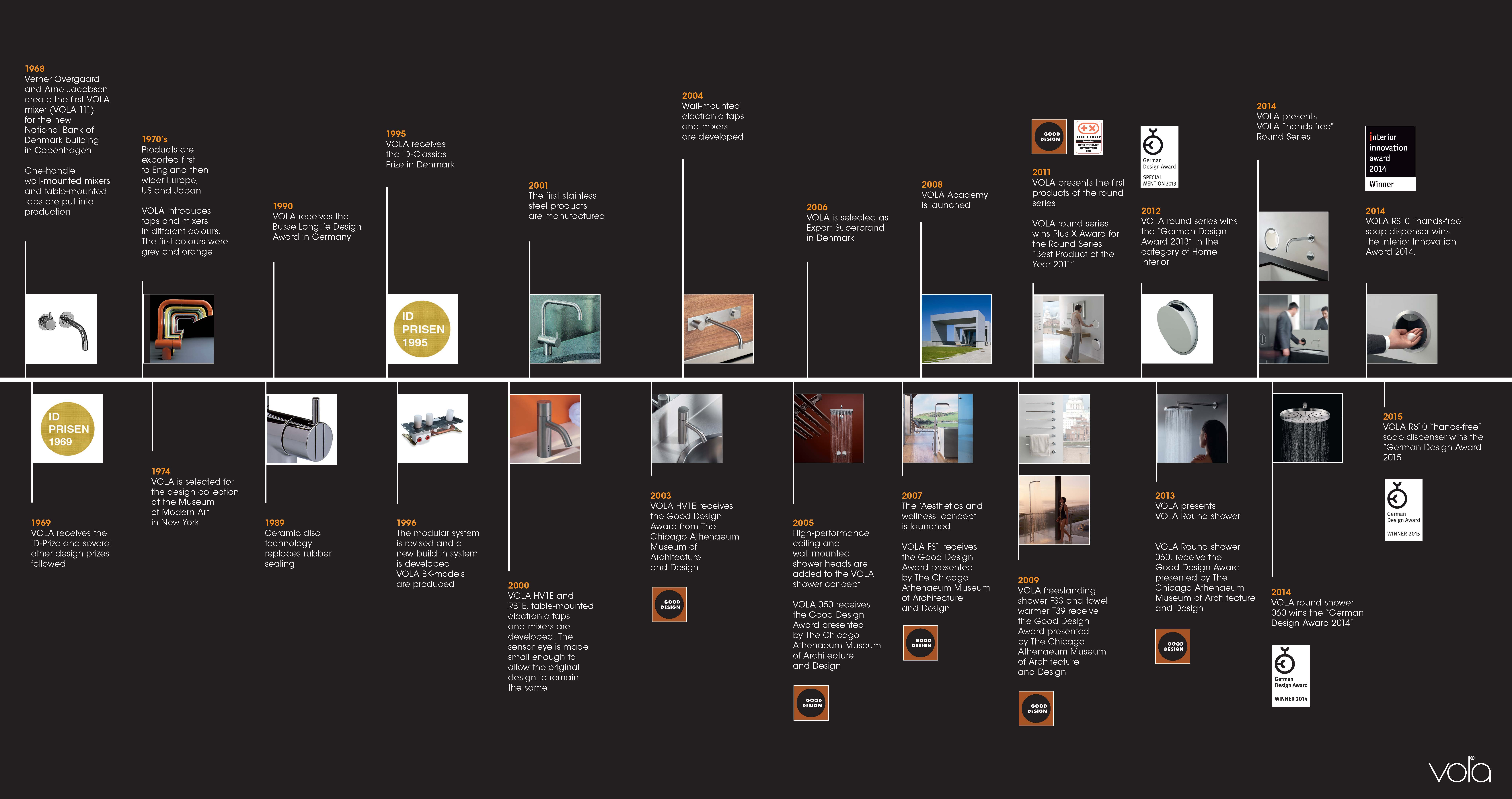 History vola for European design firms